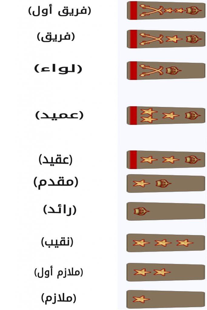 الرتب العسكرية الكويتية